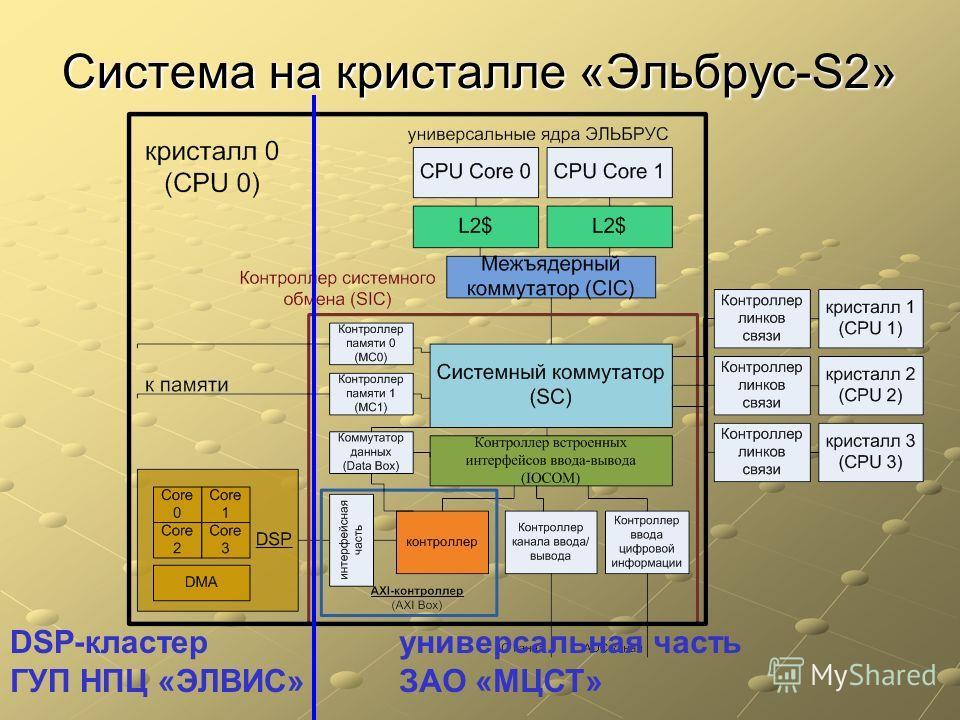 Система на кристалле «Эльбрус-S2» DSP-кластер ГУП НПЦ «ЭЛВИС» универсальная часть ЗАО «МЦСТ»