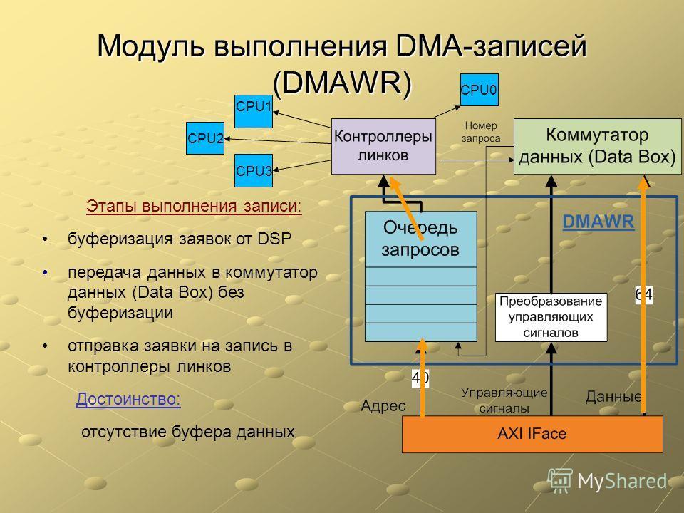 Модуль выполнения DMA-записей (DMAWR) Этапы выполнения записи: буферизация заявок от DSP передача данных в коммутатор данных (Data Box) без буферизации отправка заявки на запись в контроллеры линков Достоинство: отсутствие буфера данных CPU1 CPU3 CPU