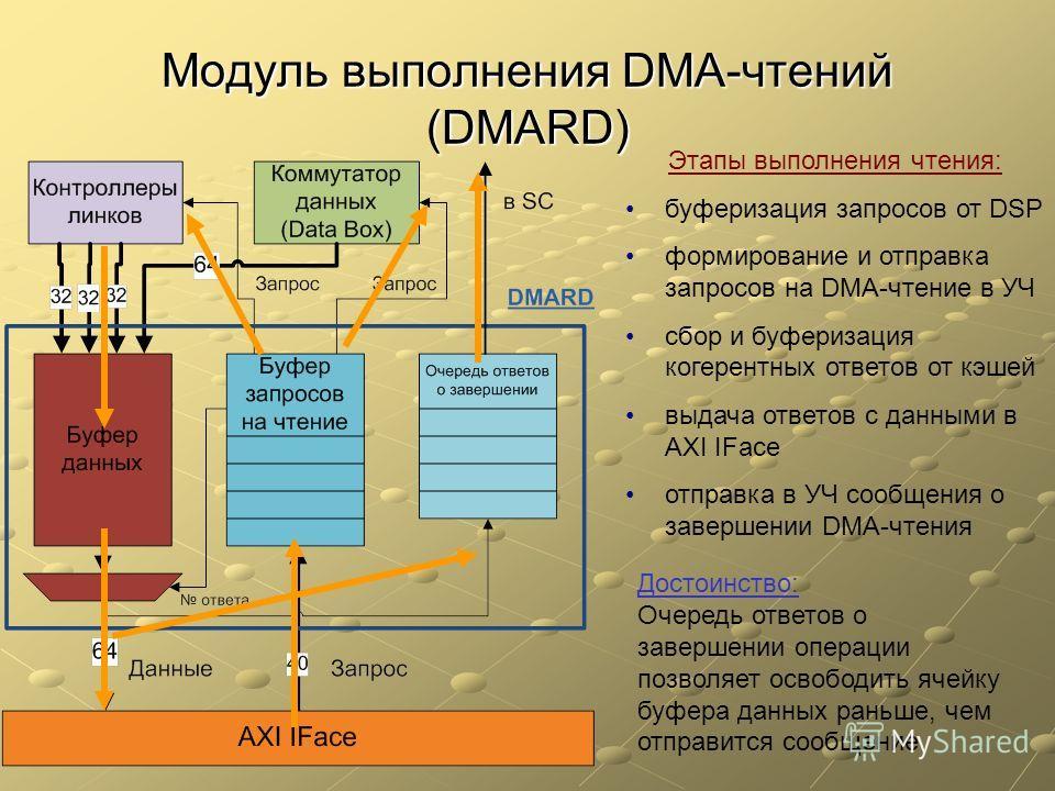 Модуль выполнения DMA-чтений (DMARD) Этапы выполнения чтения: буферизация запросов от DSP формирование и отправка запросов на DMA-чтение в УЧ сбор и буферизация когерентных ответов от кэшей выдача ответов с данными в AXI IFace отправка в УЧ сообщения