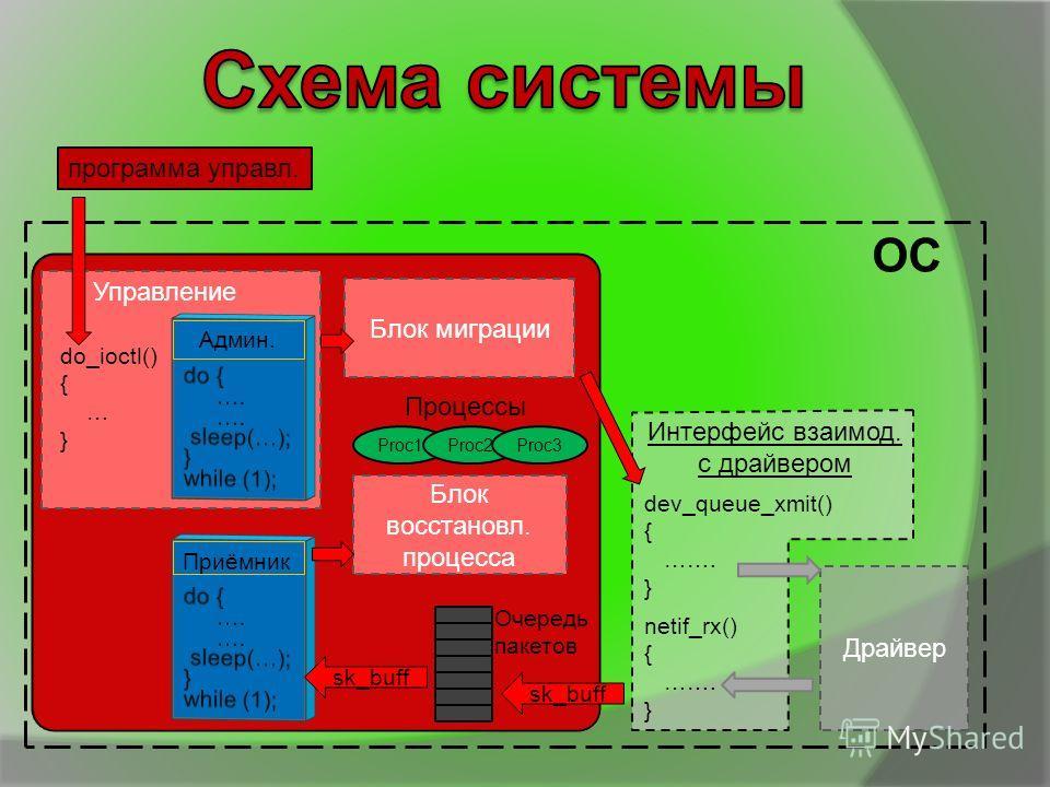 Драйвер программа управл. ОС Приёмник Админ. dev_queue_xmit() { ……. } netif_rx() { ……. } Интерфейс взаимод. с драйвером Блок восстановл. процесса Proc1Proc2Proc3 Процессы do_ioctl() { … } Блок миграции Управление sk_buff Очередь пакетов