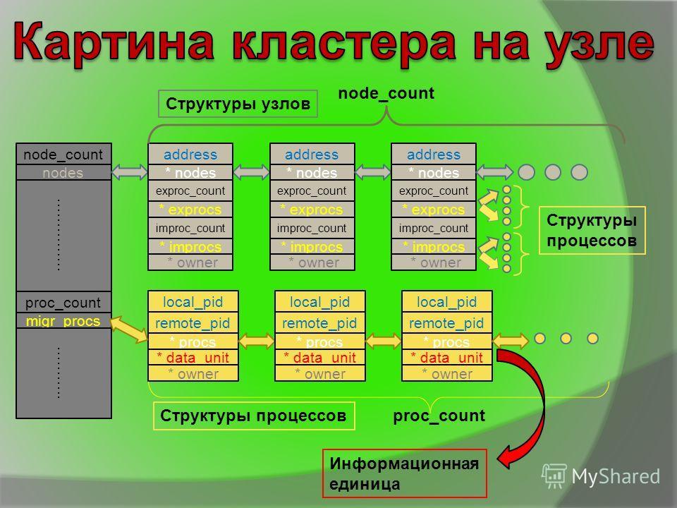 node_count nodes proc_count migr_procs ……….. address * procs exproc_count * exprocs improc_count * improcs address * nodes exproc_count * exprocs improc_count * improcs address * nodes exproc_count * exprocs improc_count * improcs Структуры узлов ………