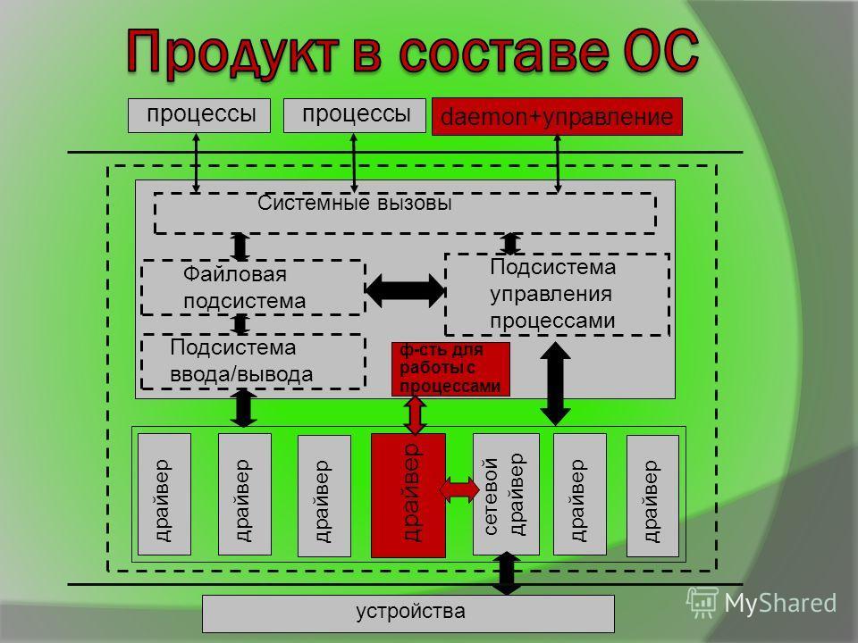 драйвер устройства процессы daemon+управление драйвер сетевой драйвер Файловая подсистема Подсистема управления процессами Подсистема ввода/вывода Системные вызовы ф-сть для работы с процессами драйвер