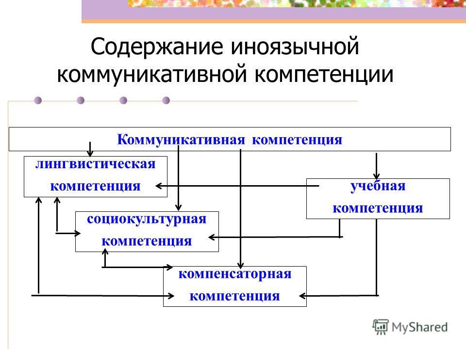 Содержание иноязычной коммуникативной компетенции Коммуникативная компетенция лингвистическая компетенция социокультурная компетенция компенсаторная компетенция учебная компетенция
