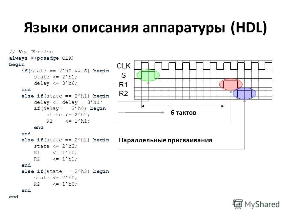 Языки описания аппаратуры (HDL) input S; output R1, R2; void design() { while(true) { wait(S); delay(6); R1 = 1; delay(1); R1 = 0; R2 = 1; delay(1); R2 = 0; } // Код Verilog always @(posedge CLK) begin if(state == 2h0 && S) begin state
