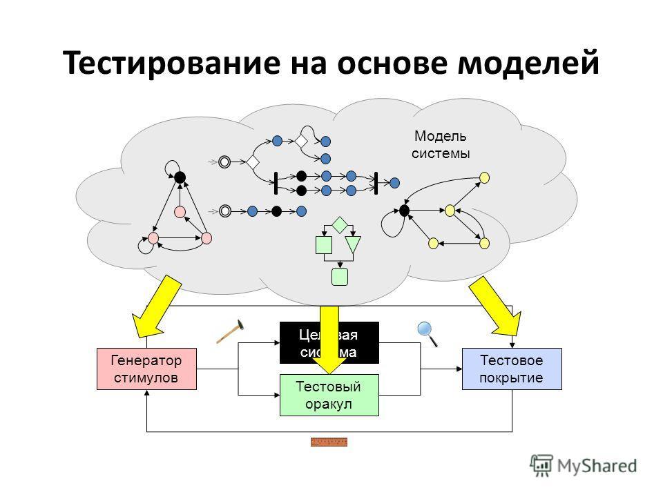 Тестирование на основе моделей Модель системы Генератор стимулов Целевая система Тестовый оракул Тестовое покрытие