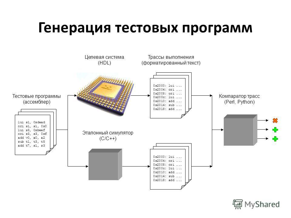 Генерация тестовых программ Целевая система (HDL) lui s1, 0xdead ori s1, s1, 0x0 lui s3, 0xbeef ori s3, s3, 0xf add v0, a0, a2 sub t1, t3, t5 add t7, s1, s3 Тестовые программы (ассемблер) Эталонный симулятор (C/C++) Трассы выполнения (форматированный