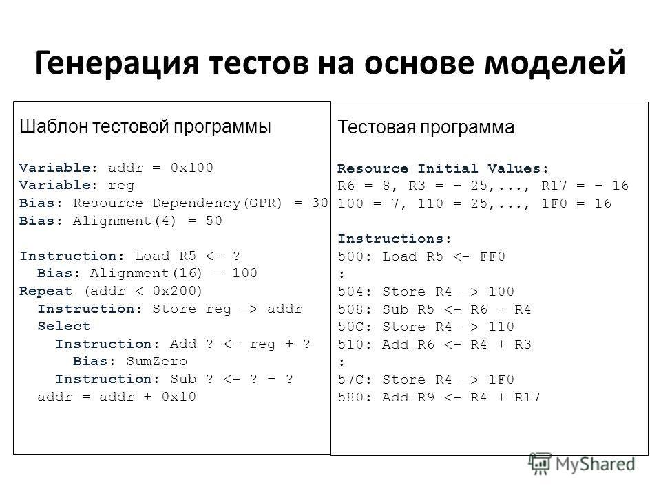Генерация тестов на основе моделей Генератор на основе моделей Модель микропроцессора Модель тестового покрытия Ядро генератора Библиотеки Модель Генератор Test templates Шаблоны тестов Инженер по моделированию Инженер по верификации Test programs Те
