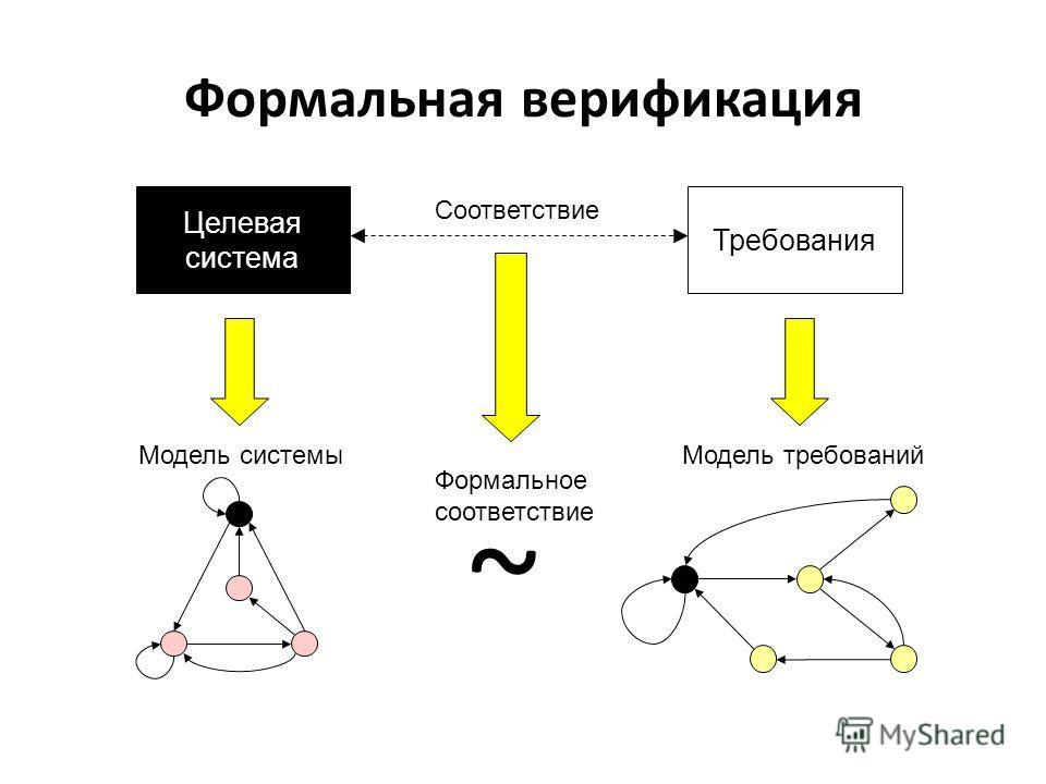 Формальная верификация Требования Целевая система Соответствие Модель системыМодель требований Формальное соответствие ~