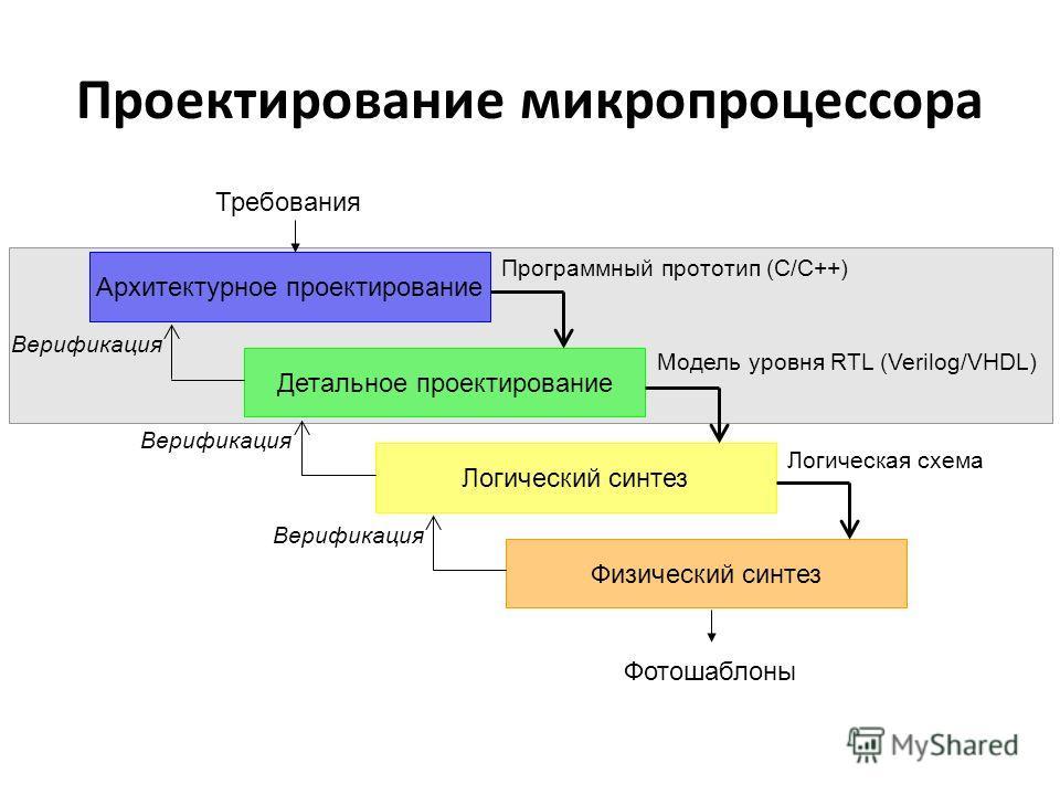Проектирование микропроцессора Архитектурное проектирование Детальное проектирование Логический синтез Физический синтез Верификация Программный прототип (С/C++) Модель уровня RTL (Verilog/VHDL) Логическая схема Фотошаблоны Требования