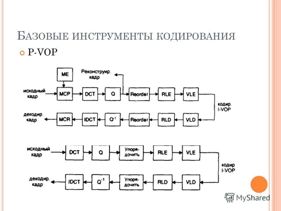 Б АЗОВЫЕ ИНСТРУМЕНТЫ КОДИРОВАНИЯ P-VOP