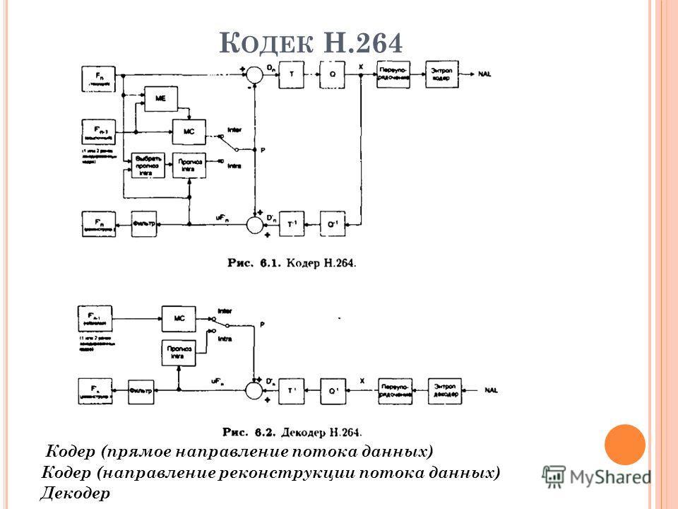 К ОДЕК Н.264 Кодер (прямое направление потока данных) Кодер (направление реконструкции потока данных) Декодер