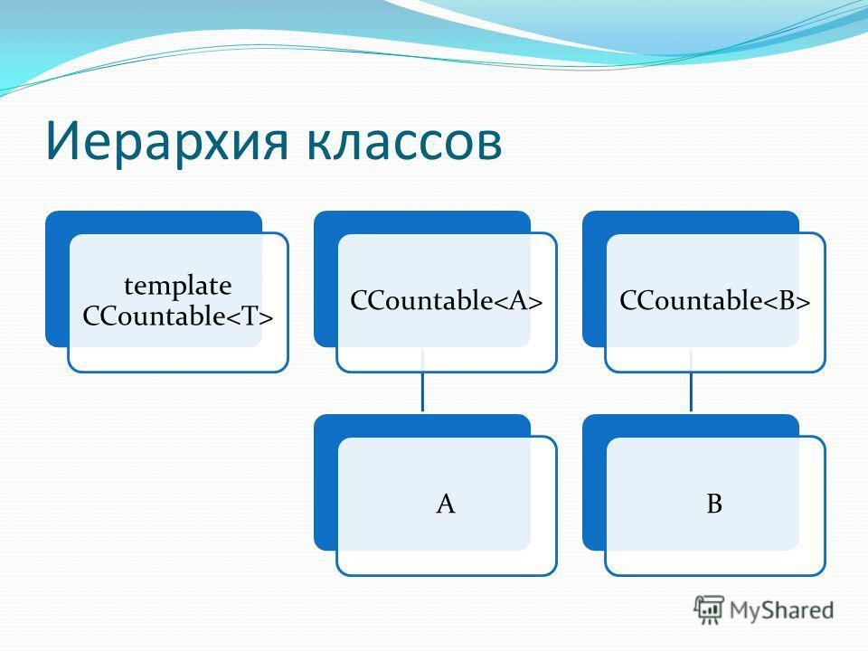 Иерархия классов template CCountable CCountable A B