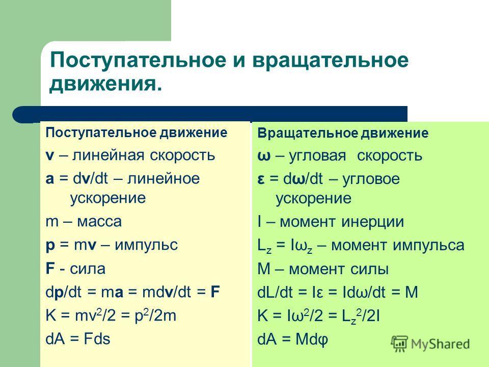 Поступательное и вращательное движения. Поступательное движение v – линейная скорость a = dv/dt – линейное ускорение m – масса p = mv – импульс F - сила dp/dt = ma = mdv/dt = F K = mv 2 /2 = p 2 /2m dA = Fds Вращательное движение ω – угловая скорость