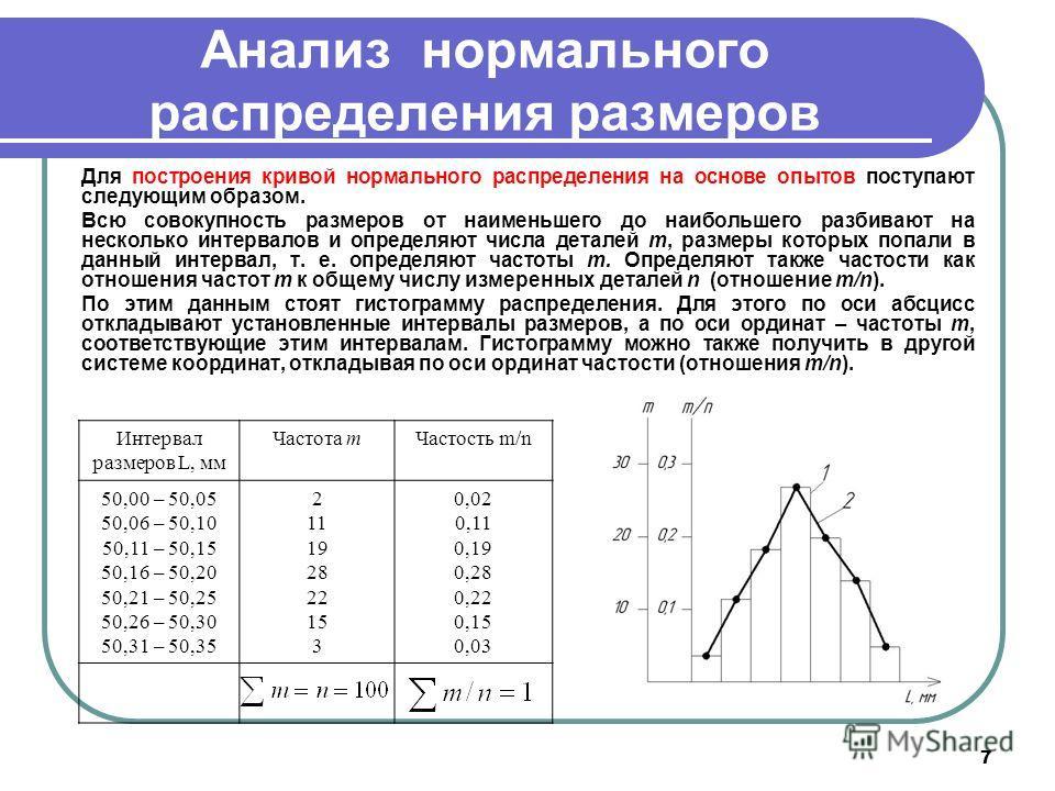 7 Анализ нормального распределения размеров Для построения кривой нормального распределения на основе опытов поступают следующим образом. Всю совокупность размеров от наименьшего до наибольшего разбивают на несколько интервалов и определяют числа дет