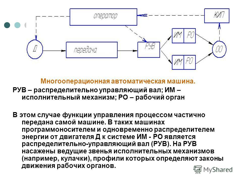 Многооперационная автоматическая машина. РУВ – распределительно управляющий вал; ИМ – исполнительный механизм; РО – рабочий орган В этом случае функции управления процессом частично передана самой машине. В таких машинах программоносителем и одноврем