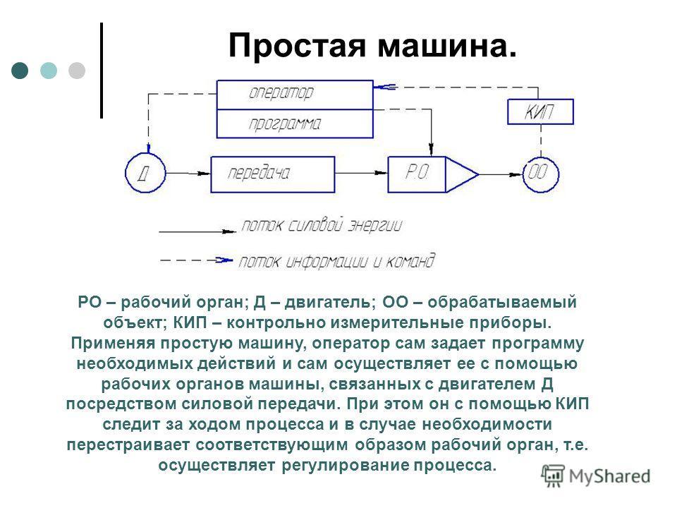 Простая машина. РО – рабочий орган; Д – двигатель; ОО – обрабатываемый объект; КИП – контрольно измерительные приборы. Применяя простую машину, оператор сам задает программу необходимых действий и сам осуществляет ее с помощью рабочих органов машины,