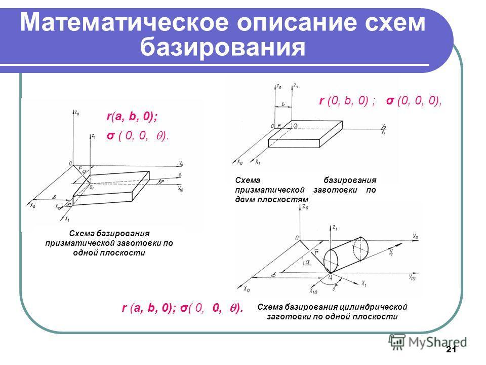 21 Математическое описание схем базирования Схема базирования призматической заготовки по одной плоскости σ ( 0, 0, ). r(a, b, 0); Схема базирования призматической заготовки по двум плоскостям r (0, b, 0) ; σ (0, 0, 0), Схема базирования цилиндрическ