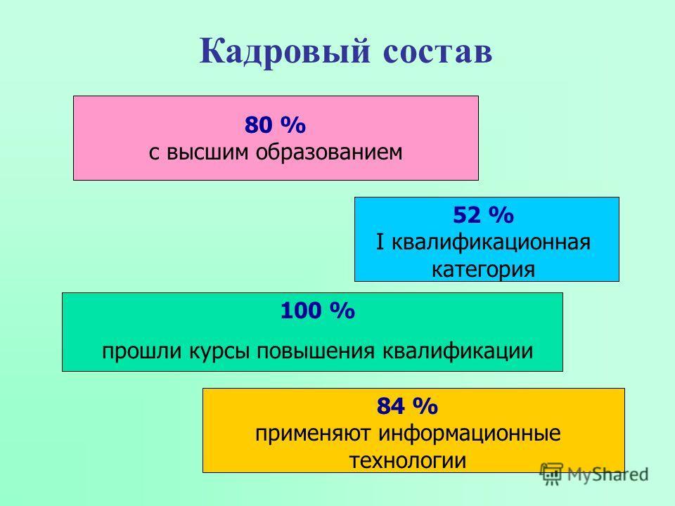 Кадровый состав 100 % прошли курсы повышения квалификации 84 % применяют информационные технологии 80 % с высшим образованием 52 % I квалификационная категория
