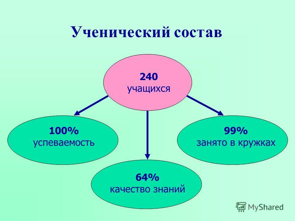 Ученический состав 240 учащихся 100% успеваемость 64% качество знаний 99% занято в кружках