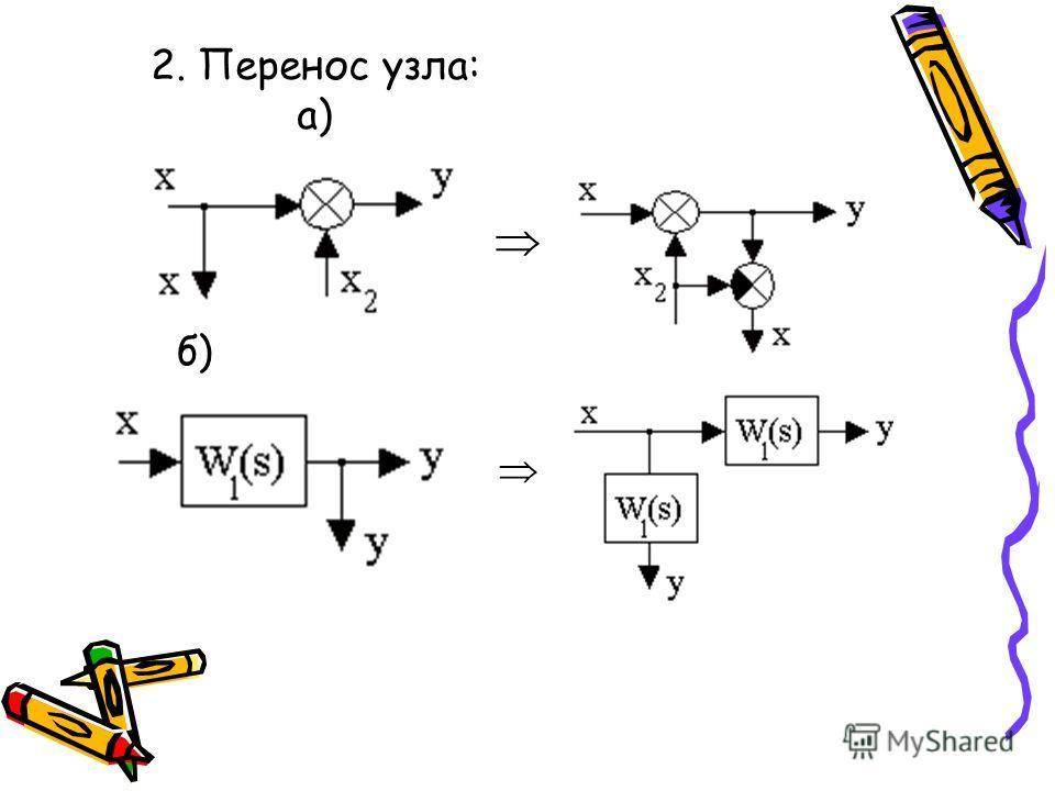 2. Перенос узла: а) б)