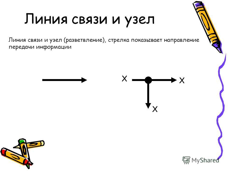 Линия связи и узел Линия связи и узел (разветвление), стрелка показывает направление передачи информации X X X