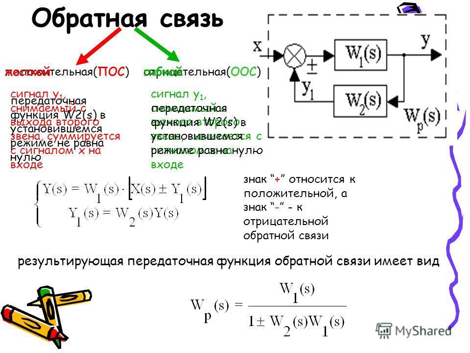 Обратная связь положительная(ПОС)отрицательная(ООС) сигнал y 1, снимаемый с выхода второго звена, суммируется с сигналом x на входе сигнал y 1, снимаемый с выхода второго звена, вычитается с сигналом x на входе жесткойгибкой передаточная функция W2(s