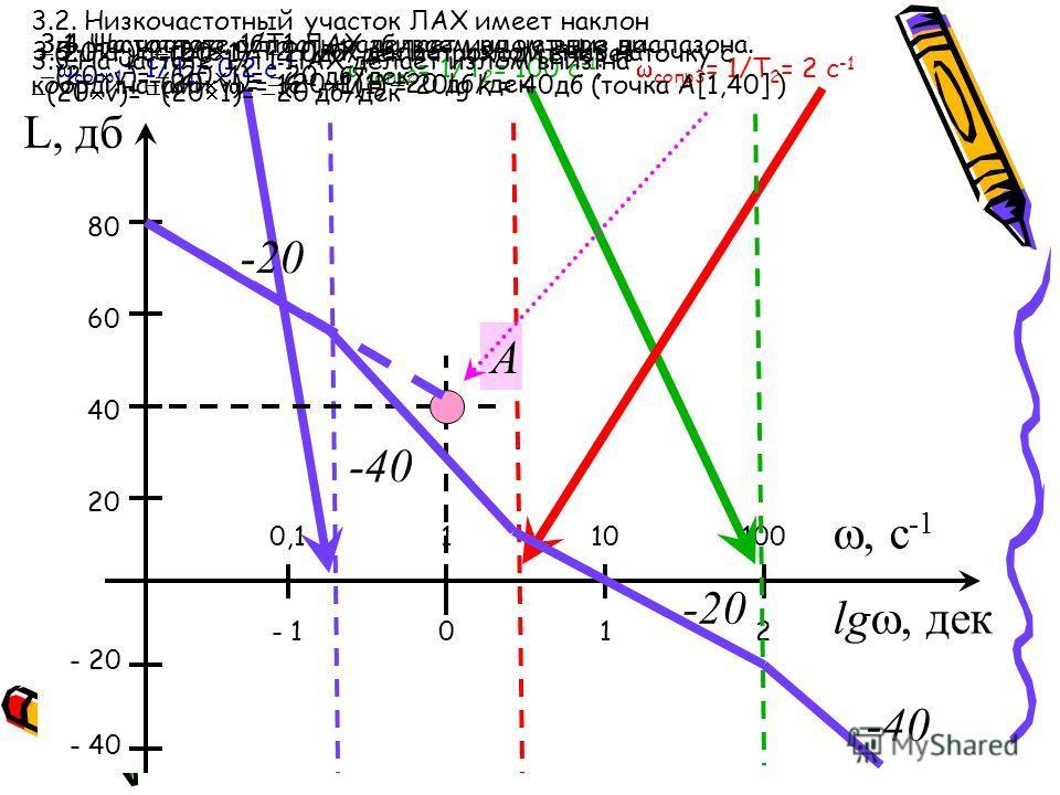 сопр1 = 1/Т 1 = 0.2 с -1 ; сопр2 = 1/Т 2 = 100 с -1 ; сопр3 = 1/Т 2 = 2 с -1 L, дб, с -1 lg, дек 0,1 - 1 1010 10 1 100 2 20 40 60 80 - 20 - 40 3.1. Частотную область разбиваем на четыре диапазона. 3.2. Низкочастотный участок ЛАХ имеет наклон (20 r)=