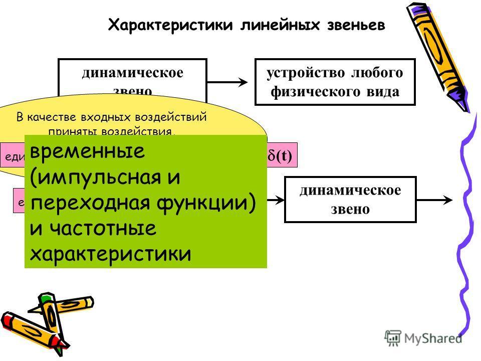 Характеристики линейных звеньев динамическое звено устройство любого физического вида динамическое звено В качестве входных воздействий приняты воздействия, описываемые элементарными математическими функциями, единичная импульсная или дельта-функция