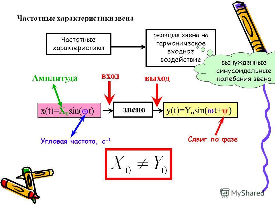Частотные характеристики звена реакция звена на гармоническое входное воздействие Частотные характеристики вынужденные синусоидальные колебания звена звено x(t)=X 0 sin( t) y(t)=Y 0 sin( t+ ) вход Амплитуда Угловая частота, с -1 выход Сдвиг по фазе