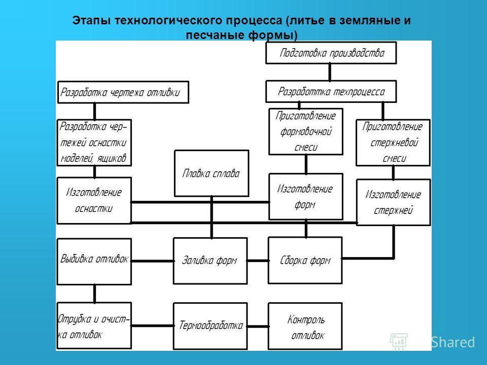 Этапы технологического процесса (литье в земляные и песчаные формы)