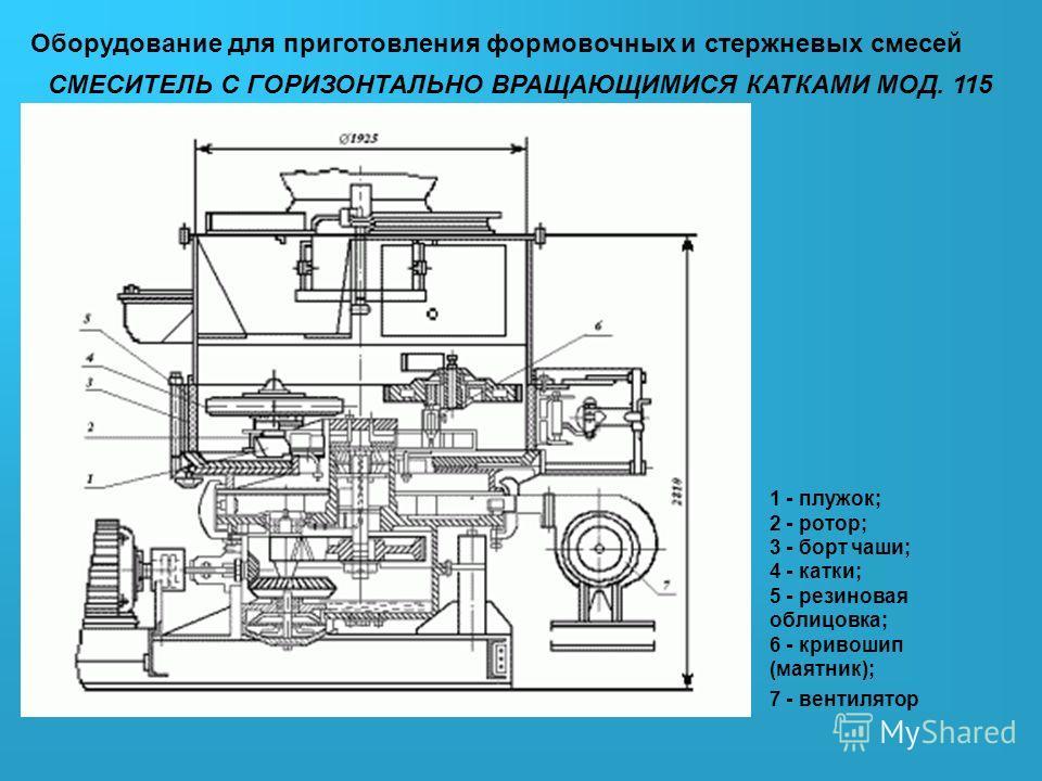 Оборудование для приготовления формовочных и стержневых смесей СМЕСИТЕЛЬ С ГОРИЗОНТАЛЬНО ВРАЩАЮЩИМИСЯ КАТКАМИ МОД. 115 1 - плужок; 2 - ротор; 3 - борт чаши; 4 - катки; 5 - резиновая облицовка; 6 - кривошип (маятник); 7 - вентилятор