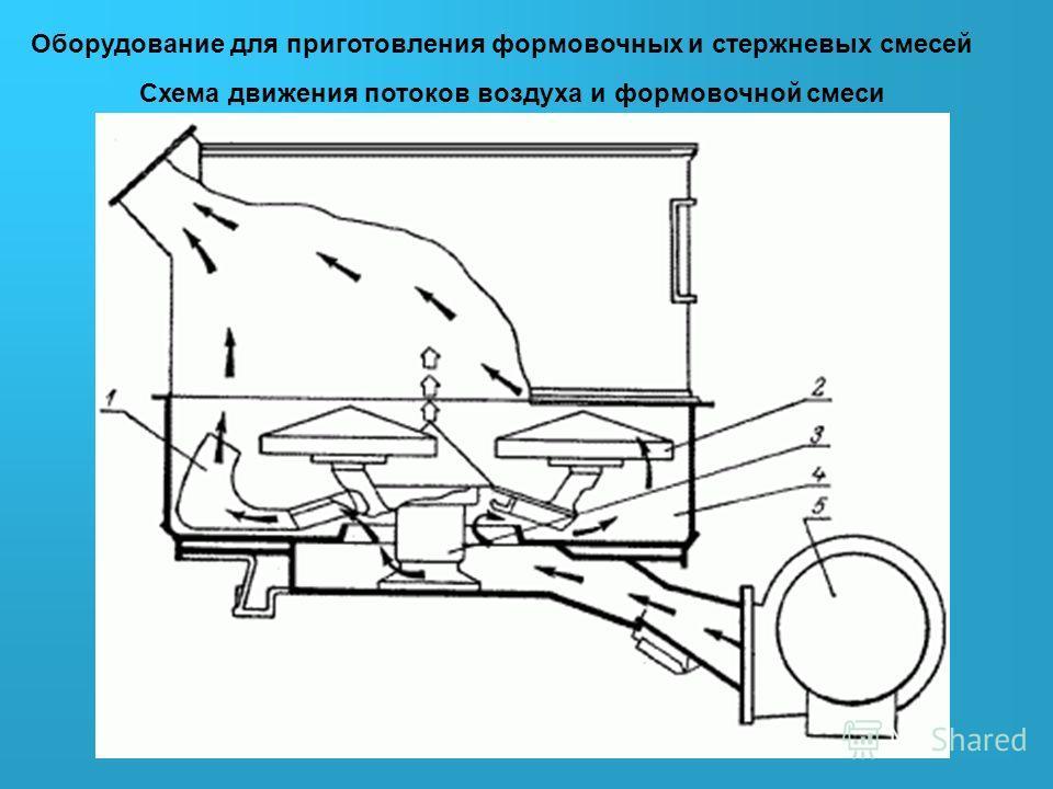 Оборудование для приготовления формовочных и стержневых смесей Схема движения потоков воздуха и формовочной смеси