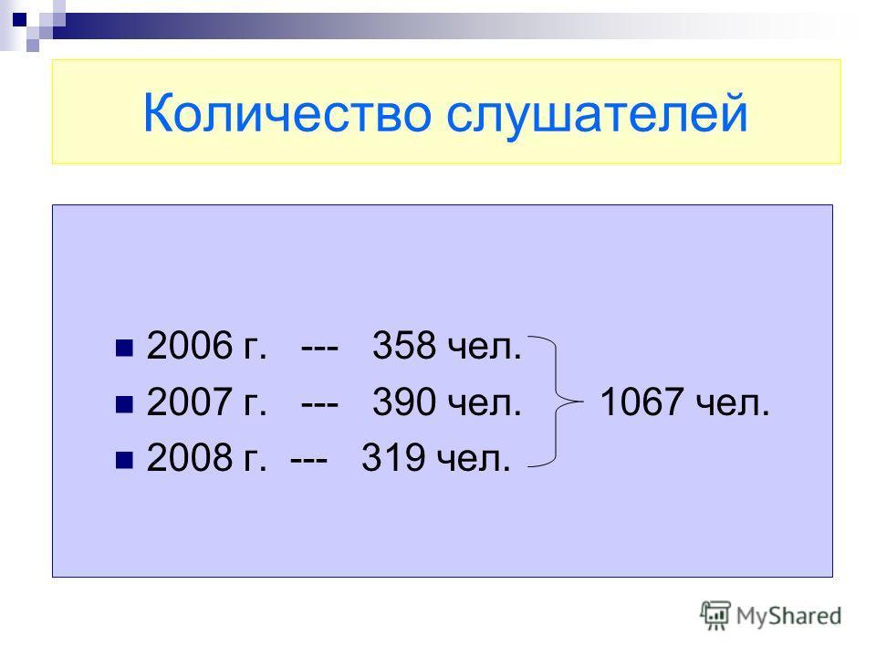 Количество слушателей 2006 г. --- 358 чел. 2007 г. --- 390 чел. 1067 чел. 2008 г. --- 319 чел.