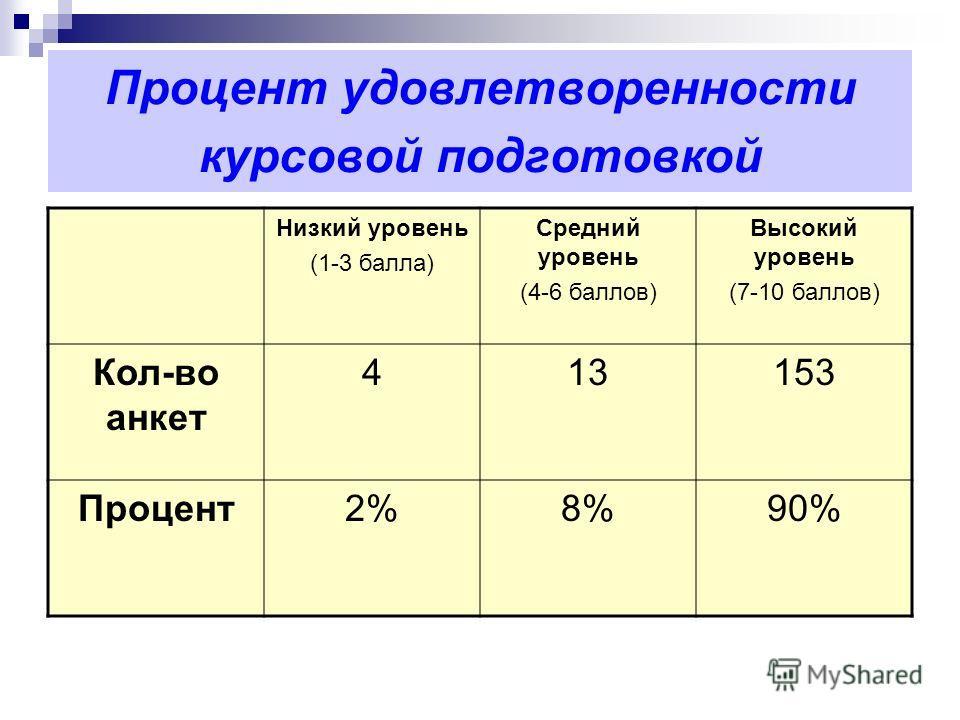 Процент удовлетворенности курсовой подготовкой Низкий уровень (1-3 балла) Средний уровень (4-6 баллов) Высокий уровень (7-10 баллов) Кол-во анкет 413153 Процент2%8%90%