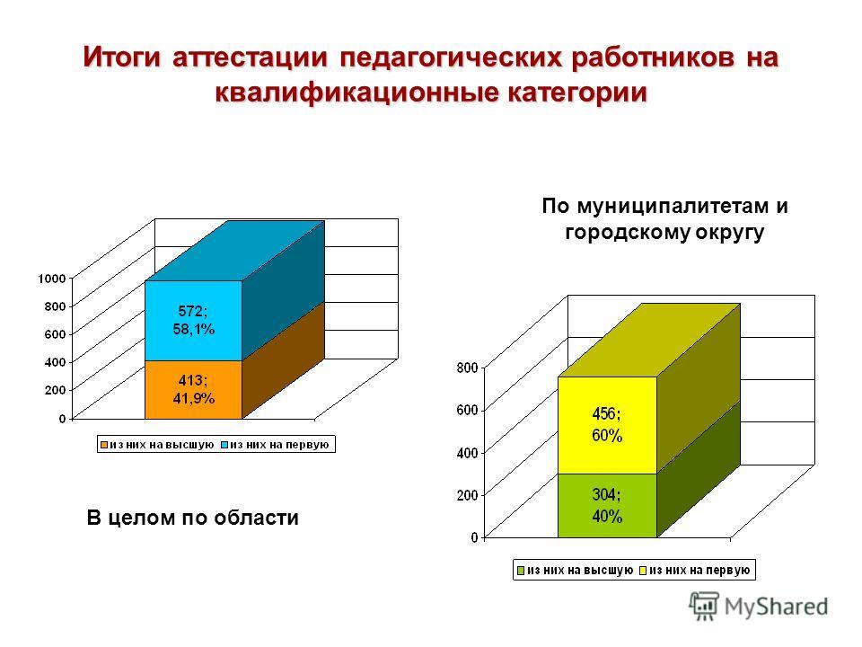 Итоги аттестации педагогических работников на квалификационные категории В целом по области По муниципалитетам и городскому округу
