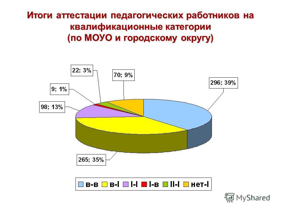 Итоги аттестации педагогических работников на квалификационные категории (по МОУО и городскому округу)