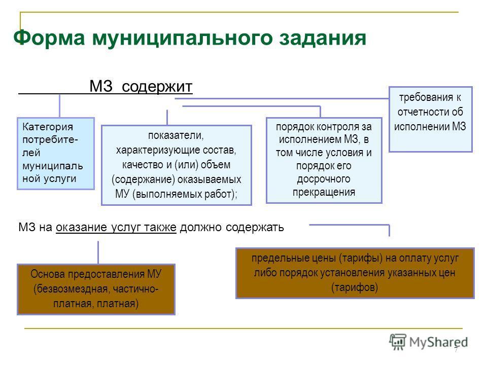7 Форма муниципального задания МЗ содержит показатели, характеризующие состав, качество и (или) объем (содержание) оказываемых МУ (выполняемых работ); порядок контроля за исполнением МЗ, в том числе условия и порядок его досрочного прекращения требов