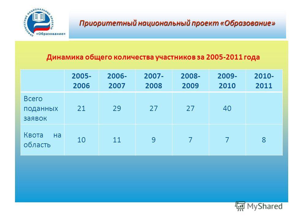 Приоритетный национальный проект «Образование» 2005- 2006 2006- 2007 2007- 2008 2008- 2009 2009- 2010 2010- 2011 Всего поданных заявок 212927 40 Квота на область 10119778 Динамика общего количества участников за 2005-2011 года