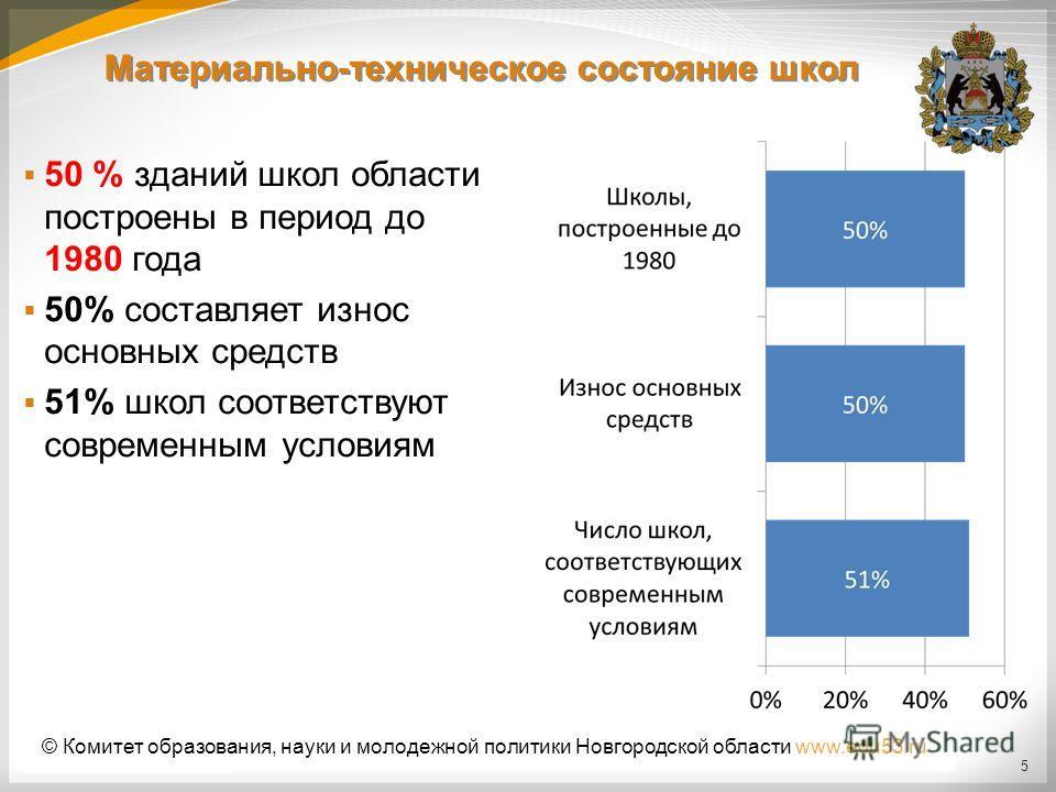 5 50 % зданий школ области построены в период до 1980 года 50% составляет износ основных средств 51% школ соответствуют современным условиям Материально-техническое состояние школ © Комитет образования, науки и молодежной политики Новгородской област
