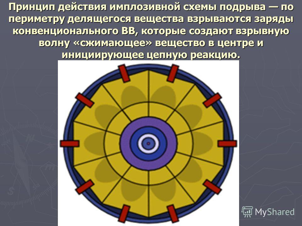 Принцип действия имплозивной схемы подрыва по периметру делящегося вещества взрываются заряды конвенционального ВВ, которые создают взрывную волну «сжимающее» вещество в центре и инициирующее цепную реакцию.