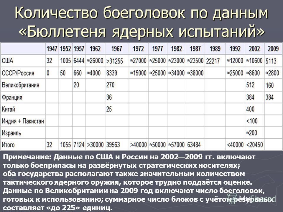Количество боеголовок по данным «Бюллетеня ядерных испытаний» Примечание: Данные по США и России на 20022009 гг. включают только боеприпасы на развёрнутых стратегических носителях; оба государства располагают также значительным количеством тактическо