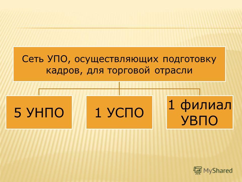 Сеть УПО, осуществляющих подготовку кадров, для торговой отрасли 5 УНПО1 УСПО 1 филиал УВПО