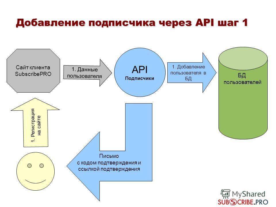Добавление подписчика через API шаг 1 БД пользователей 1. Добавление пользователя в БД Сайт клиента SubscribePRO 1. Данные пользователя 1. Регистрация на сайте Письмо с кодом подтверждения и ссылкой подтверждения API Подписчики