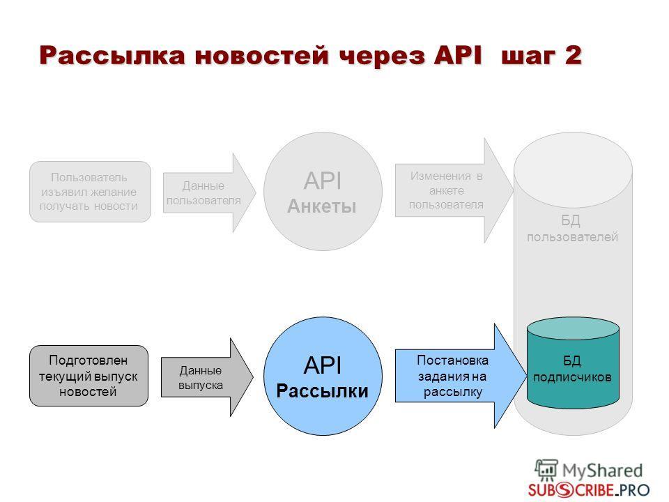 Рассылка новостей через API шаг 2 Пользователь изъявил желание получать новости API Анкеты Подготовлен текущий выпуск новостей API Рассылки Изменения в анкете пользователя Данные пользователя Данные выпуска БД пользователей БД подписчиков Постановка