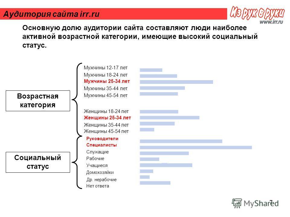 7 Аудитория сайта irr.ru Мужчины 12-17 лет Мужчины 18-24 лет Мужчины 25-34 лет Мужчины 35-44 лет Мужчины 45-54 лет Женщины 18-24 лет Женщины 25-34 лет Женщины 35-44 лет Женщины 45-54 лет Руководители Специалисты Служащие Рабочие Учащиеся Домохозяйки