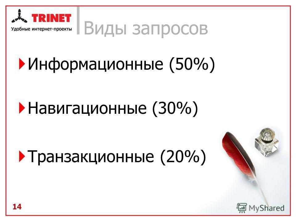 14 Виды запросов Информационные (50%) Навигационные (30%) Транзакционные (20%) 14