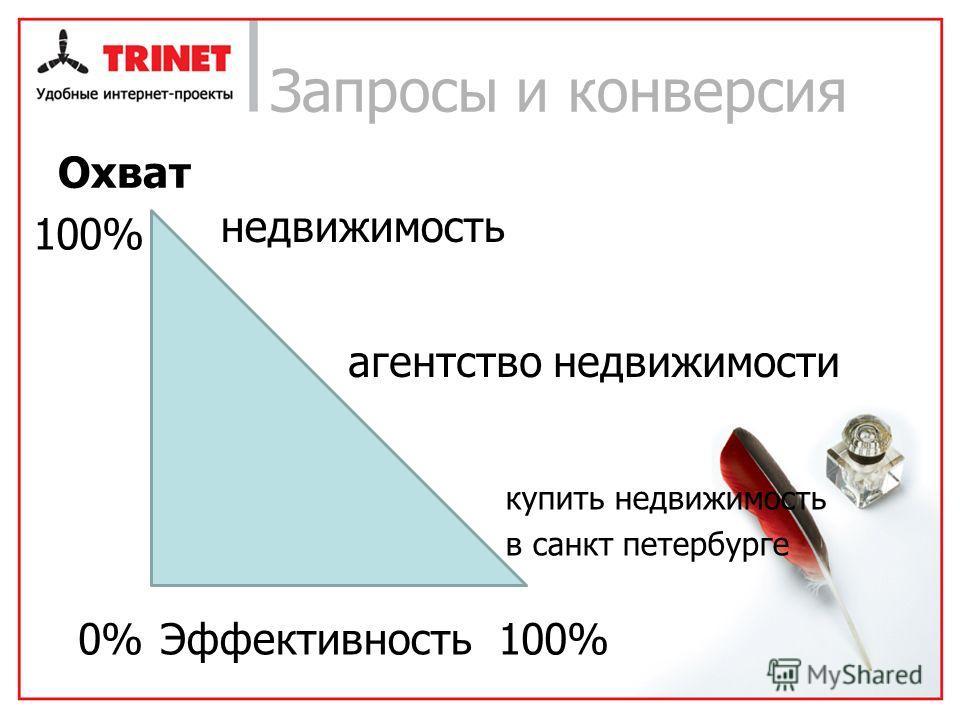 Запросы и конверсия Охват Эффективность0% 100% недвижимость агентство недвижимости купить недвижимость в санкт петербурге