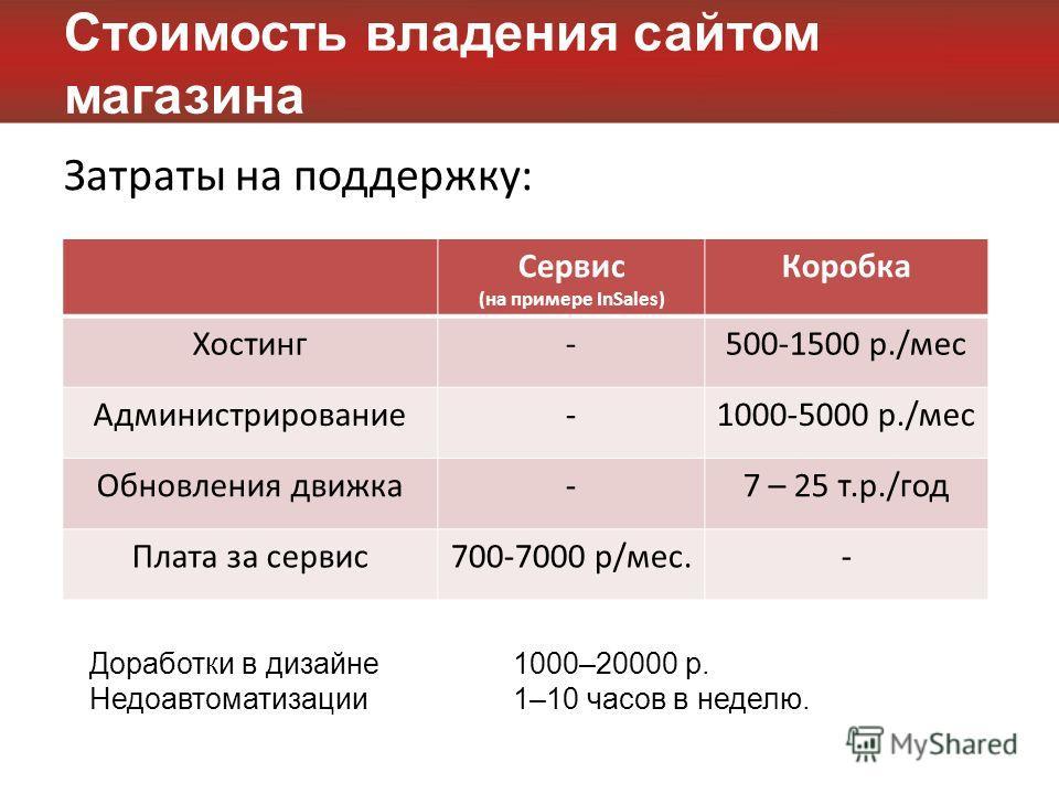 Стоимость владения сайтом магазина Затраты на поддержку: Сервис (на примере InSales) Коробка Хостинг-500-1500 р./мес Администрирование-1000-5000 р./мес Обновления движка-7 – 25 т.р./год Плата за сервис700-7000 р/мес.- Доработки в дизайне1000–20000 р.