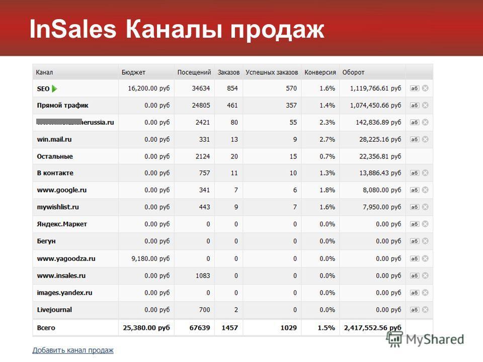 InSales Каналы продаж
