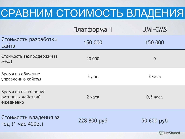 18 Платформа 1UMI-CMS Стоимость разработки сайта 150 000 Стоимость техподдержки (в мес.) 10 0000 Время на обучение управлению сайтом 3 дня2 часа Время на выполнение рутинных действий ежедневно 2 часа0,5 часа Стоимость владения за год (1 час 400р.) 22